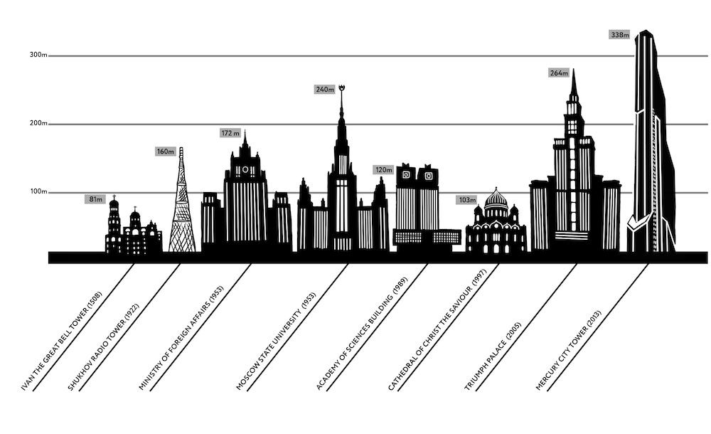 A history of the Moscow skyline