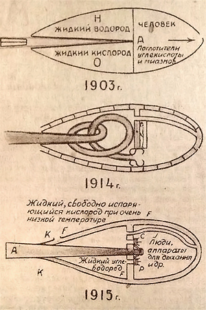 Tsiolkovsky's designs for rocket- and jet-propelled space travel