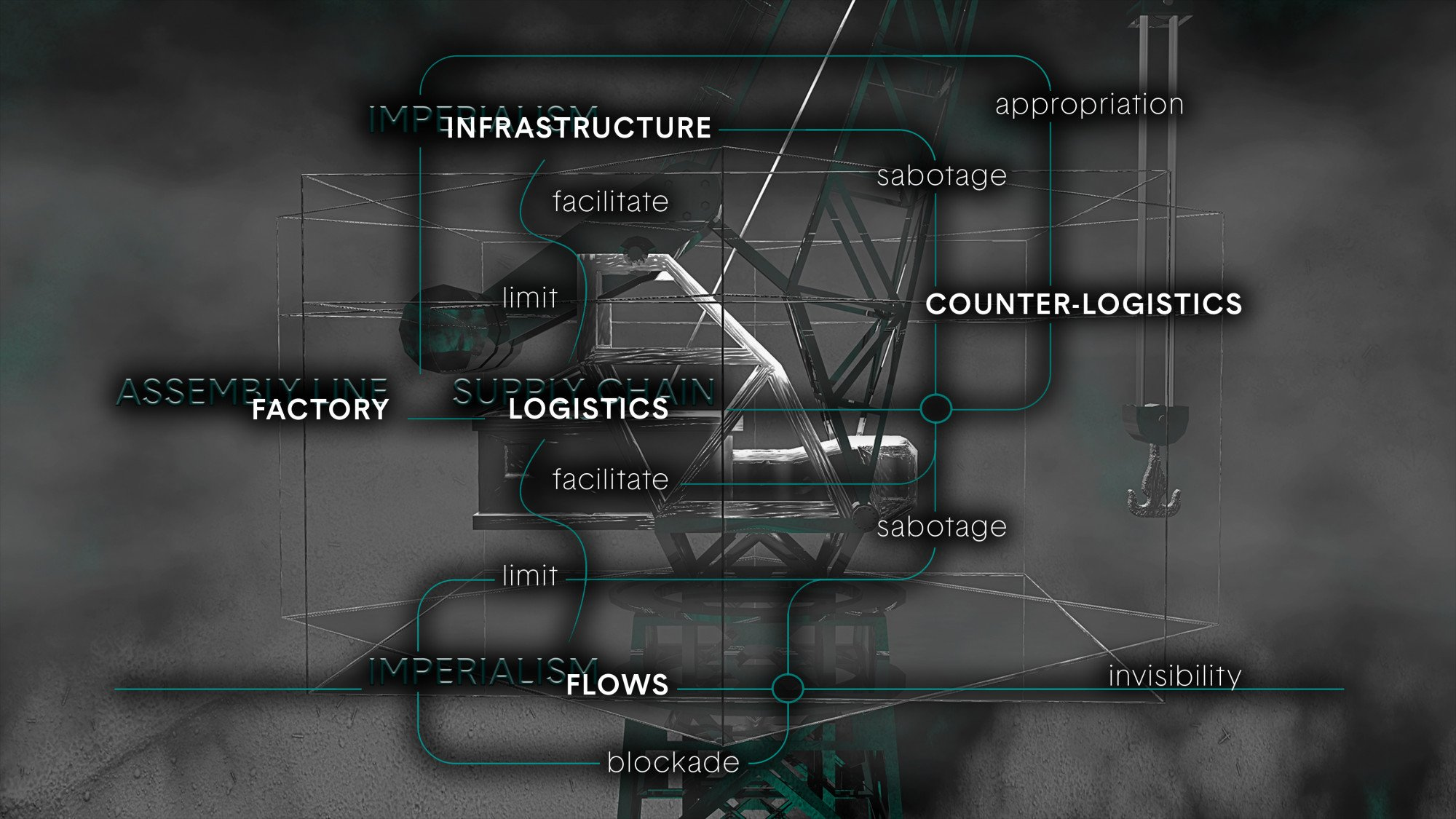 Diagram of the supply chain capitalism and its counter-forces (2020). Anna Engelhardt for NERO Editions (upcoming)