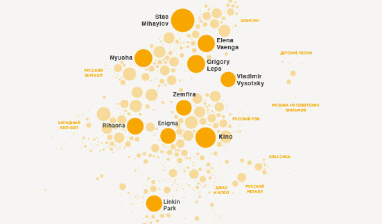 Yandex creates popular music data visualisation